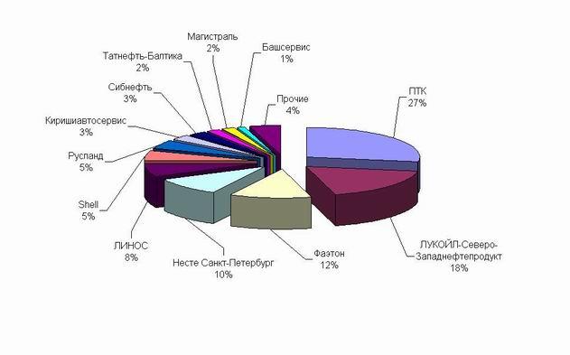 График 1. Доли компаний на рынке Петербурга на июнь 2006