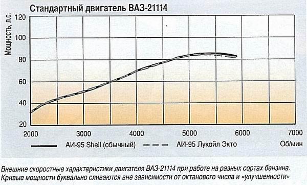 Тесты зависимости мощности двигателя от бензина