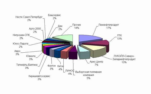 График 3. Доли компаний на рынке Ленобласти на июнь 2006