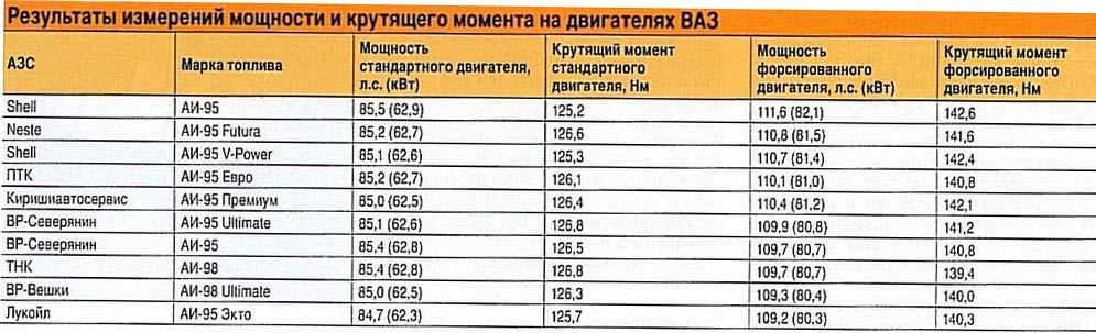 Результаты исследования химического состава проб топлива