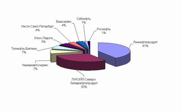 График 8. Доли ВИНК на рынке Ленобласти на июнь 2006