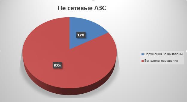 ФАР Несетевые АЗС.jpg